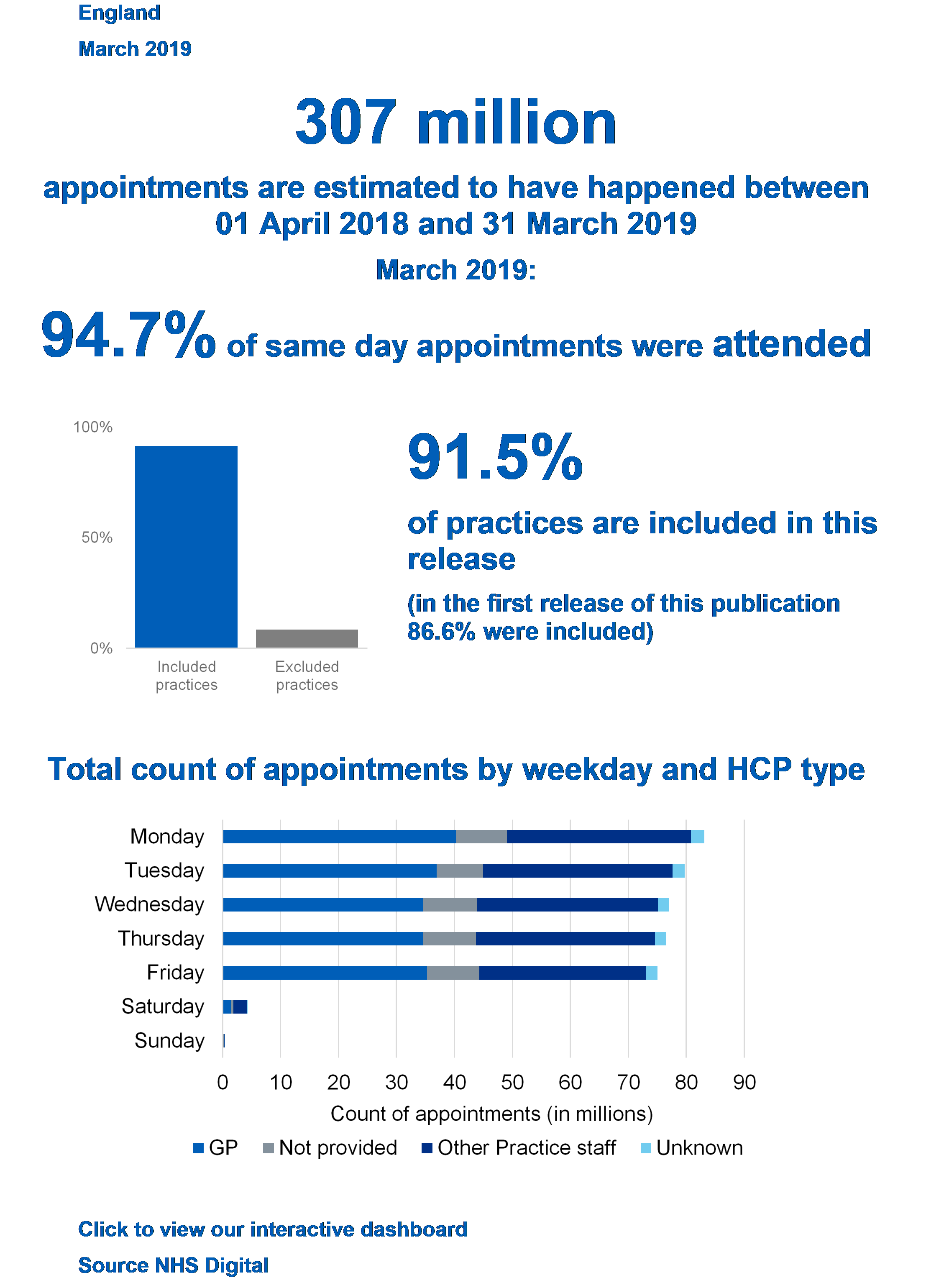 307 million appointments are estimated to have happened between 01 April 2018 and 31 March 2019. March 2019: 94.7% of same day appointments were attended, 91.5% of practices are included in this release (in the first release for November 2017, 86.6% were included), Graph showing Tital count of appointments by weekday and HCP type.