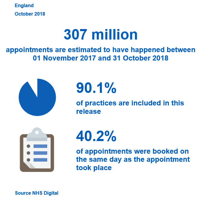 Appointments in General Practice - Key Facts
