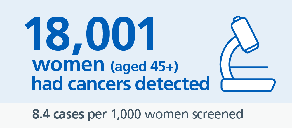 18,001 cancers were detected in 2017-18
