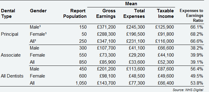 All self-employed GDS dentists - average earnings and expenses from Health Service and private dentistry by dental type and gender, Northern Ireland, 2017/18