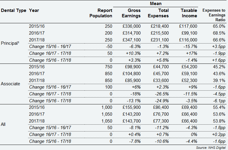 All self-employed GDS dentists – average gross earnings and expenses from Health Service and private dentistry by dental type, Northern Ireland, 2015/16 to 2017/18