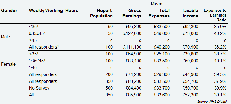 Self-employed Associate dentists - average earnings and expenses from Health Service and private dentistry, by gender and weekly working hours, Northern Ireland, 2017/18