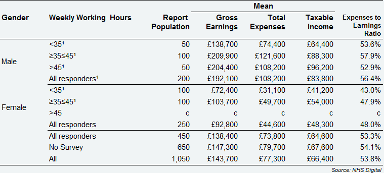 All self-employed GDS dentists - average earnings and expenses from Health Service and private dentistry, by gender and weekly working hours, Northern Ireland, 2017/18