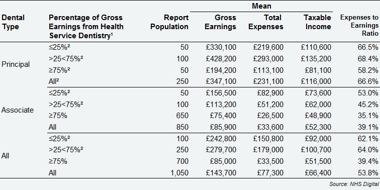 All self-employed dentists – average earnings and expenses from Health Service and private dentistry by dental type and percentage of gross earnings from Health Service dentistry, Northern Ireland, 2017/18