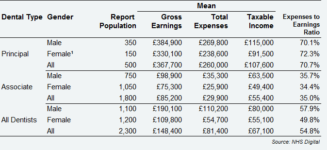 All self-employed GDS dentists - average earnings and expenses from NHS and private dentistry, by dental type and gender, Scotland, 2017/18