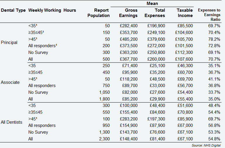 All self-employed GDS dentists - average earnings and expenses from NHS and private dentistry, by dental type and weekly hours devoted to dentistry, Scotland, 2017/18