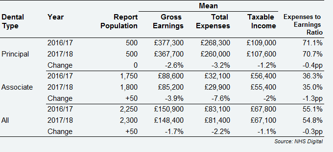 All self-employed GDS dentists – average earnings and expenses from NHS and private dentistry, by dental type, Scotland, 2016/17 and 2017/18