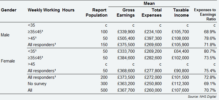 Self-employed Principal dentists - average earnings and expenses from NHS and private dentistry by gender and weekly working hours, Scotland, 2017/18