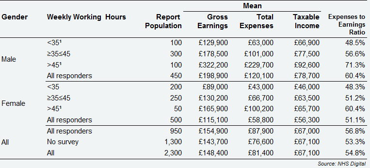 All self-employed GDS dentists - average earnings and expenses from NHS and private dentistry by gender and weekly working hours, Scotland, 2017/18