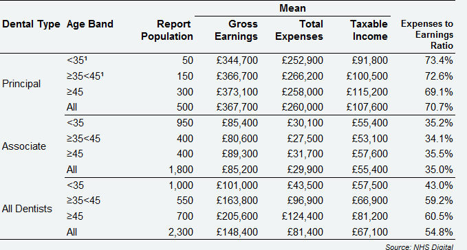 All self-employed GDS dentists - average earnings and expenses from NHS and private dentistry, by dental type and age band, Scotland, 2017/18
