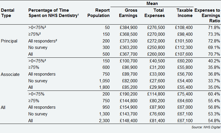 All self-employed GDS dentists – average earnings and expenses from NHS and private dentistry, by dental type and percentage of time spent on NHS dentistry, Scotland, 2017/18