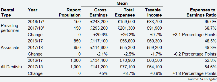 All Self-employed primary care dentists – average earnings and expenses from NHS and private dentistry by dental type, Wales, 2016/17 and 2017/18