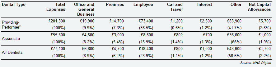 All self-employed primary care dentists – detailed expenses breakdown, Wales, 2017/18