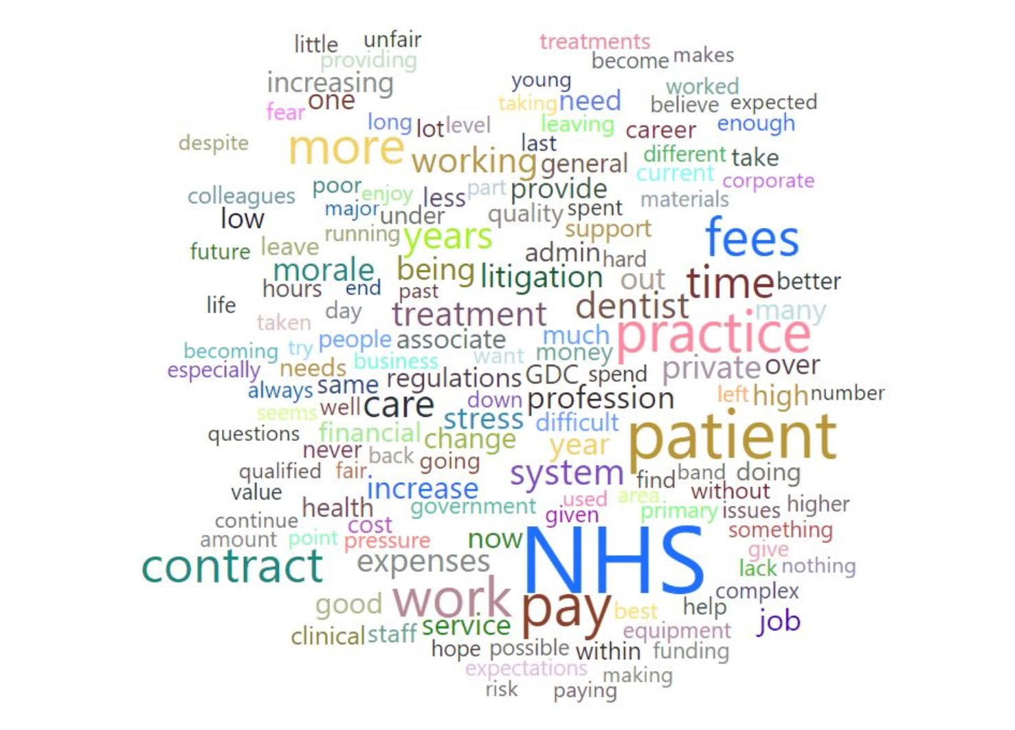 A word cloud is a graphical depiction of text where the size of each word is indicative of the frequency of its use within the text. This word cloud is based upon the free-text comments submitted by dentists at the end of the 2016/17 and 2017/18 Dental Working Patterns Survey.
