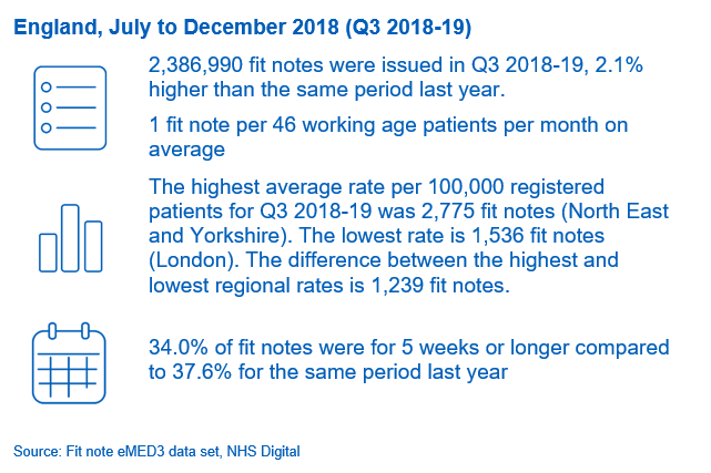 Fit Notes Issued by GP Practices – December 2018: Key Facts