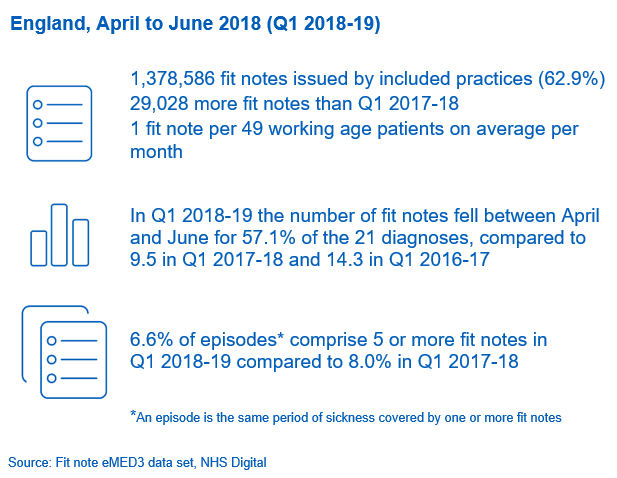 Fit Notes Issued by GP Practices – October 2018: Key Facts