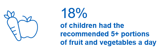 18% of children had five or more portions of fruit and vegetables a day