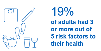 19% of adults had 3 or more out of 5 risk factors