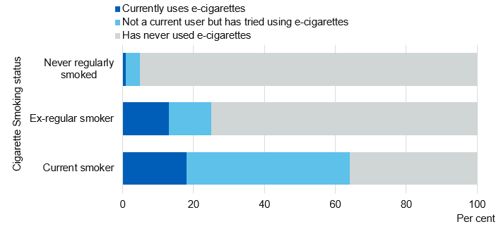 Chart showing adult e-cigarette use by smoking status