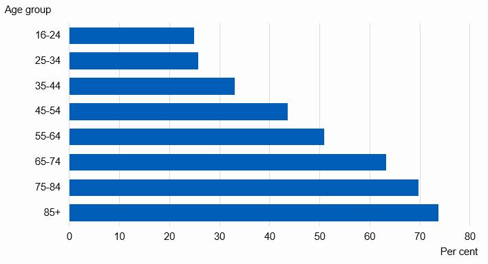Chart showing proportion of adults with one or more longstanding condition by age