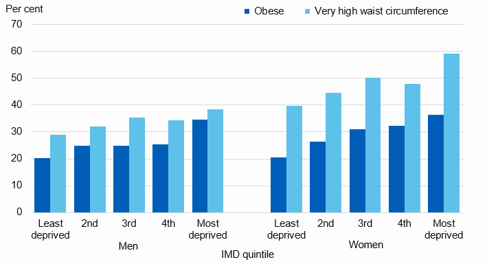Chart showing adult obesity and waist circumference, by deprivation level