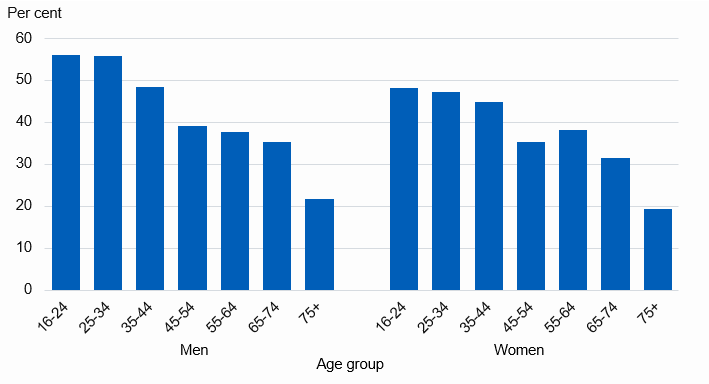 Chart showing proportion of adults with no health problems