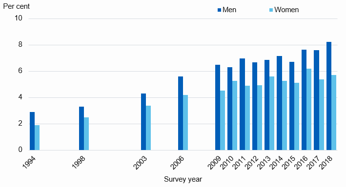 Chart showing prevalence of doctor diagnosed diabetes by sex and year