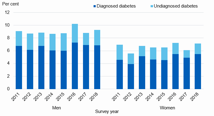 Chart showing prevalence of total diabetes by sex and year