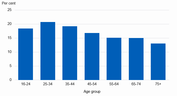 Chart showing prevalence of diagnosed asthma in adults by age