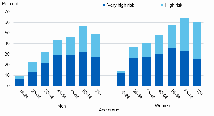 Chart showing adult weight related health risk by age and sex