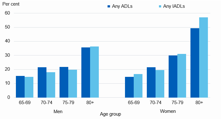 Chart showing proportion of older adults with need for help in the last month by age