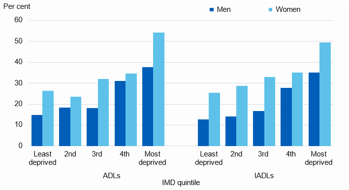 Chart showing proportion of older adults with need for help in the last month by deprivation level
