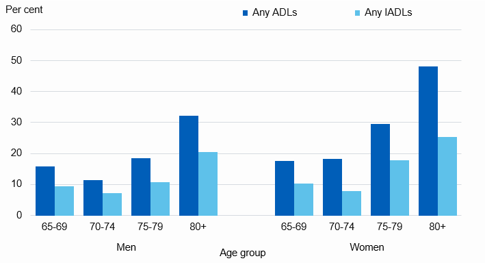 Chart showing proportion of older adults with unmet need for help in the last month by age