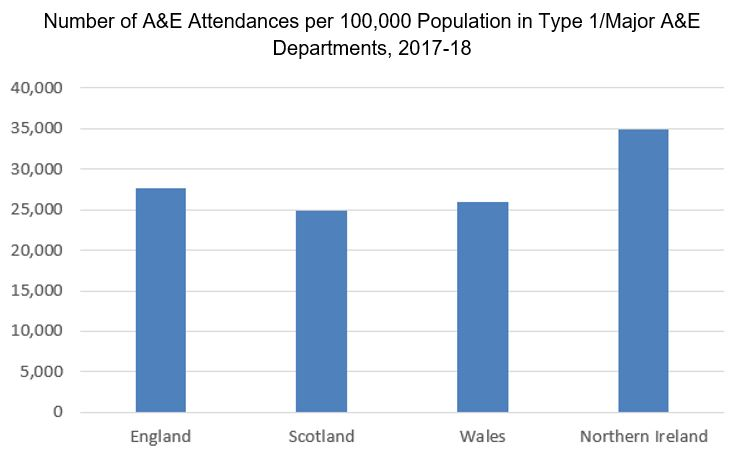 Number of Attendances Per 100,000 Population