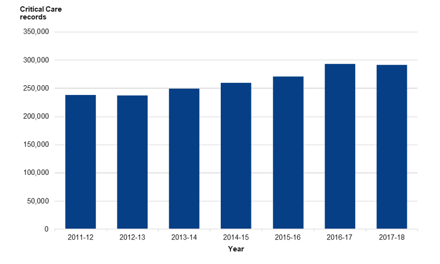 Critical Care records by year, 2011-12 to 2017-18