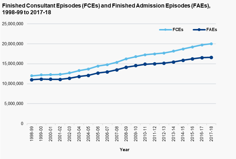 FCEs and FAEs, 1998-99 to 2017-18