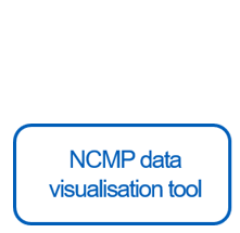 NCMP data visualisation button