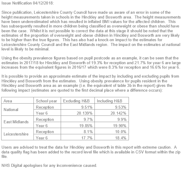 Issue Notification 04/12/2018: Since publication, Leicestershire County Council have made us aware of an error in some of the height measurements taken in schools in the Hinckley and Bosworth area.  The height measurements have been underestimated which has resulted in inflated BMI values for the affected children.  This has subsequently resulted in more children being classified as overweight or obese than should have been the case.  Whilst it is not possible to correct the data at this stage it should be noted that the estimates of the proportion of overweight and obese children in Hinckley and Bosworth are very likely to be higher than the true figures.  This has also had a knock on impact to the estimates for Leicestershire County Council and the East Midlands region.  The impact on the estimates at national level is likely to be minimal.    Using the obesity prevalence figures based on pupil postcode as an example, it can be seen that the estimates in 2017/18 for Hinckley and Bosworth of 19.3% for reception and 21.7% for year 6 are large increases from the equivalent figures in 2016/17 which were 8.3% for reception and 16.6% for year 6.    It is possible to provide an approximate estimate of the impact by including and excluding pupils from Hinckley and Bosworth from the estimates.  Using obesity prevalence for pupils resident in the Hinckley and Bosworth area as an example (ie. the equivalent of table 3b in the report) gives the following impact (estimates are quoted to the first decimal place where a difference occurs):  National level: Exc H&B:  year R = 9.51%, year 6 = 20.139% Inc H&B:  year R = 9.53%, year 6 = 20.142%  East Midlands: Exc H&B:  year R = 9.7%, year 6 = 19.85% Inc H&B:  year R = 9.9%, year 6 = 19.90%  Leicestershire: Exc H&B:  year R = 8.1%, year 6 = 17.7% Inc H&B:  year R = 10.0%, year 6 = 18.4%.  Users are advised to treat the data for Hinckley and Bosworth in this report with extreme caution.  A data quality flag has been added to the record level file which is available in CSV format within the zip file. NHS Digital apologises for any inconvenience caused.