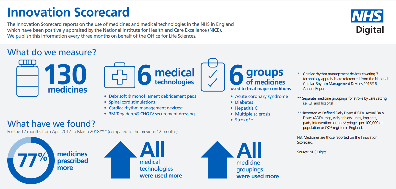 Visual of the Innovation Scorecard showing that 77% of medicines were prescribed more