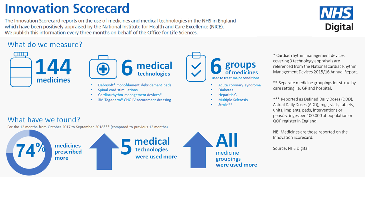 Visual of the innovation scorecard showing that 74% of medicines were prescribed more