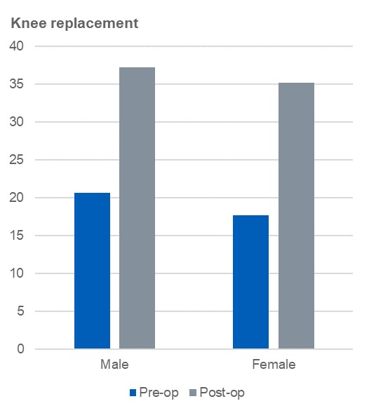 Average pre- and post-operative scores by gender, for the Oxford Knee Score