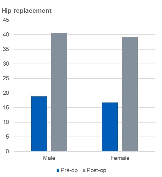 Average pre- and post-operative scores by gender for the Oxford Hip Score