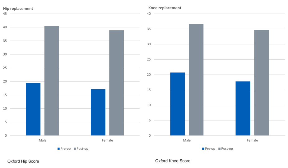 pre- and post-operative scores by gender for Oxford Hip Score and Oxford Knee Score