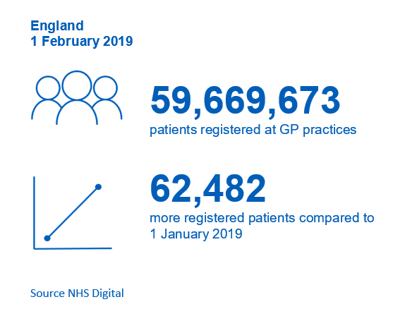 Patients Registered at a GP Practice – February 2019: Key Facts