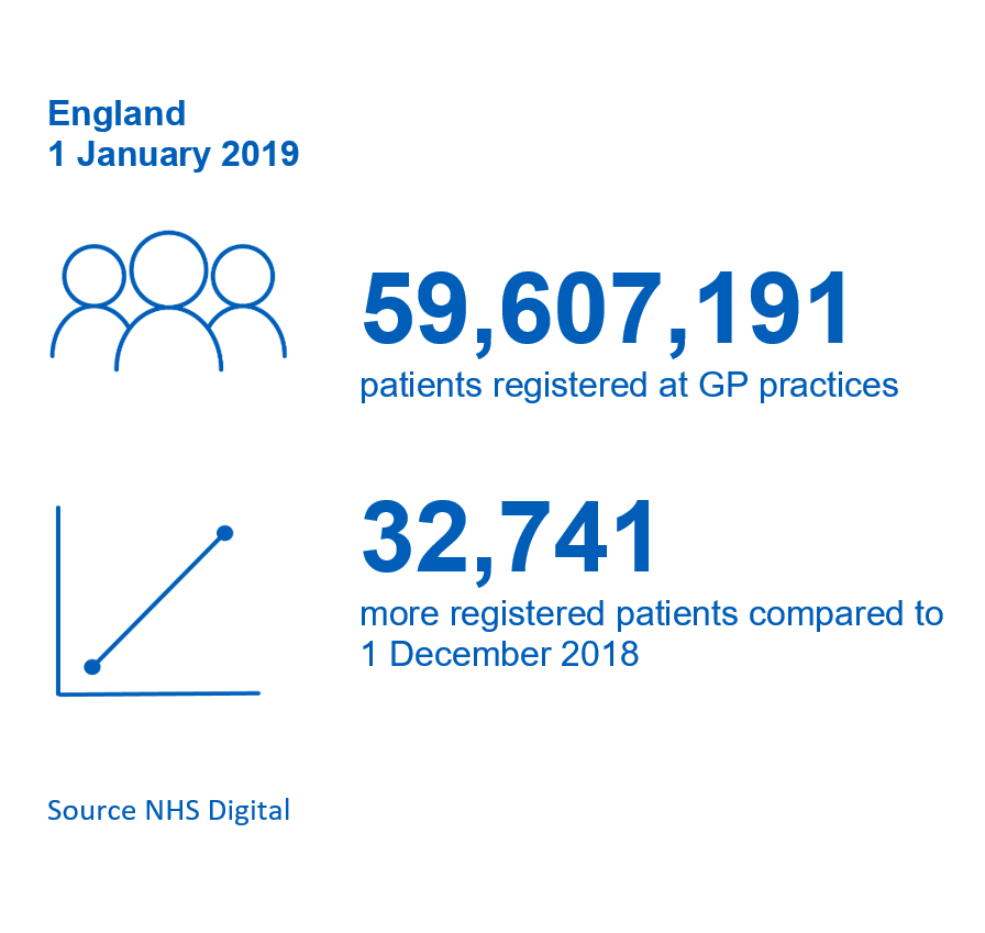 Patients Registered at a GP Practice – January 2019: Key Facts