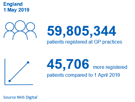 59,805,344 patients registered at GP practices. 45,706 more registered patients compared to 1 April 2019