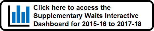 Click here to access the Additional Waits Interactive Dashboard for 2015-16 to 2017-18