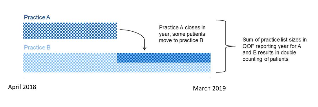 Diagram illustrating how practice closure may result in double-counting of patients within a financial year