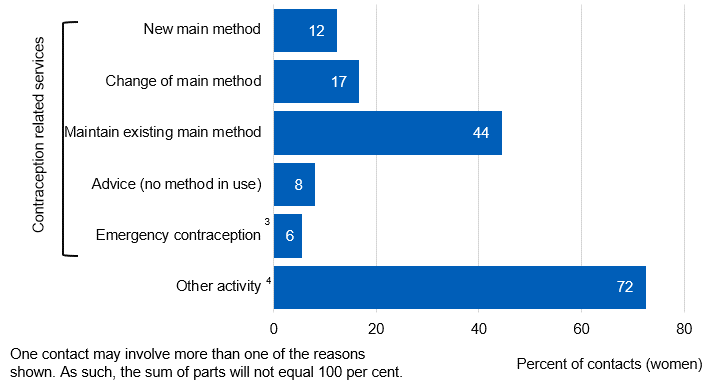 Chart showing reason for contacts with SRH services for females