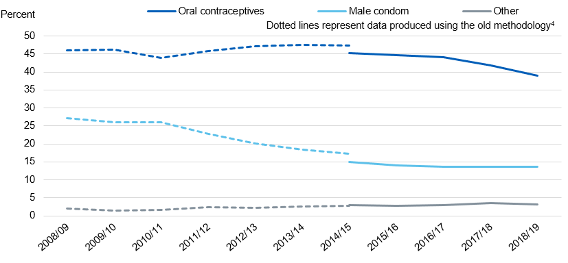 Chart showing uptake of user dependant contraceptives, by method and year